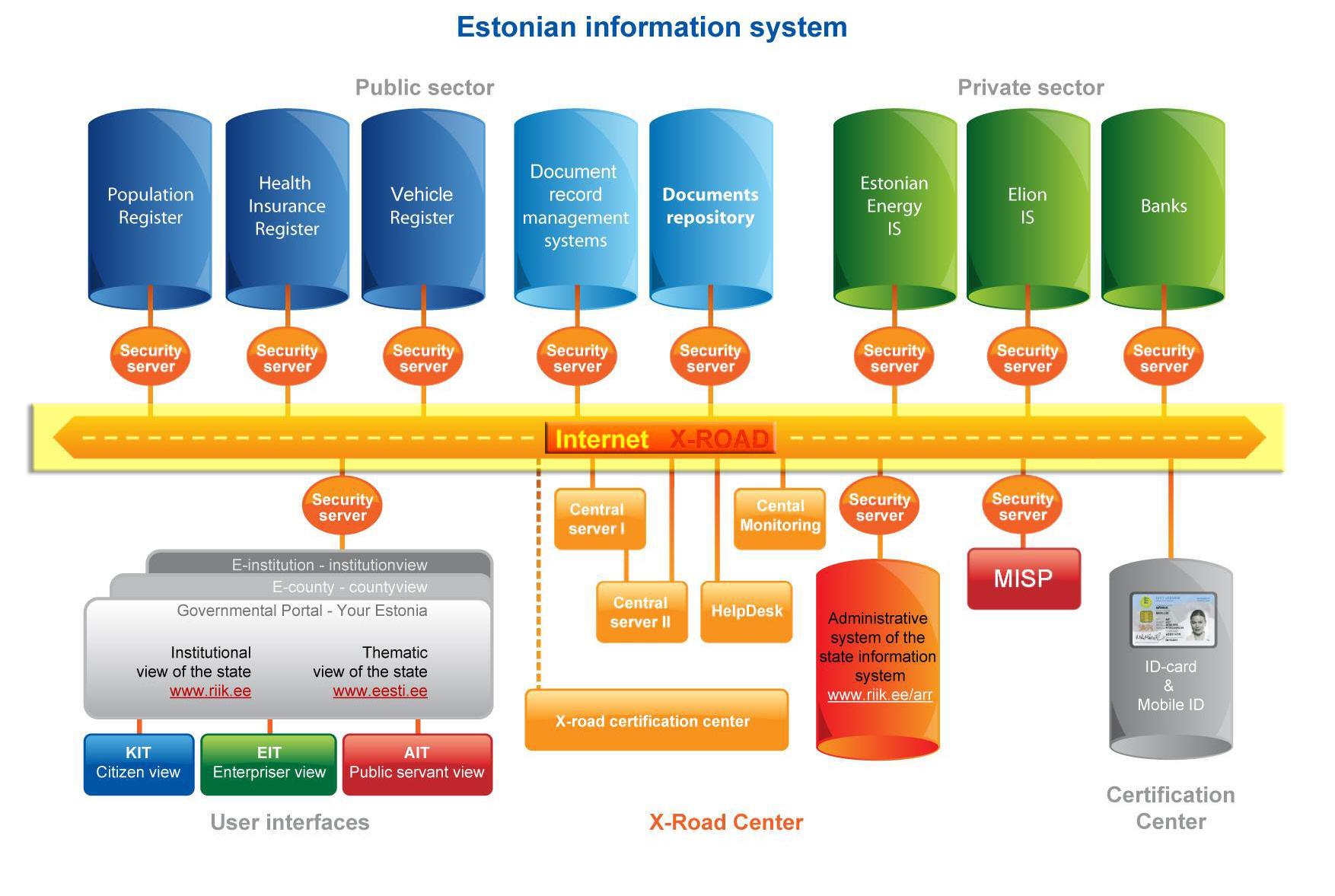 X-Road – kręgosłup estońskich usług elektronicznych