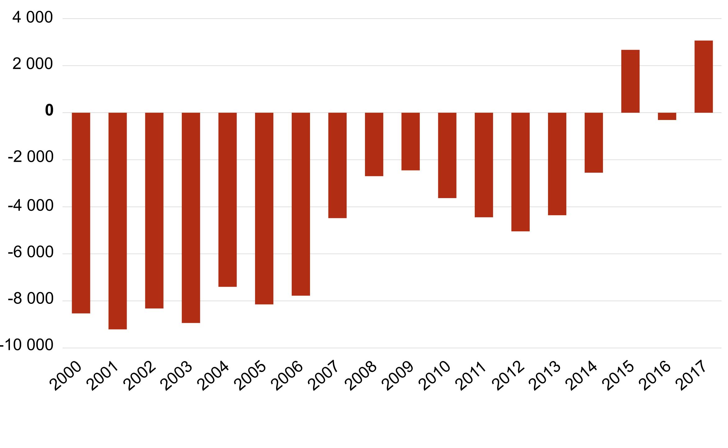 Zmiana liczby ludności Estonii w latach 2000-2017. Dla roku 2017 - dane szacunkowe. Źródło: Estoński Urząd Statystyczny.